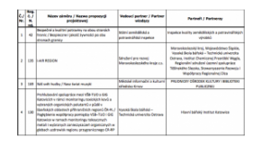 Interreg V-A CZPL: projektové záměry v prioritní ose 4