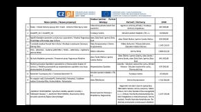 Interreg V-A CZ-PL: Přehled přijatých projektových záměrů do PO 2